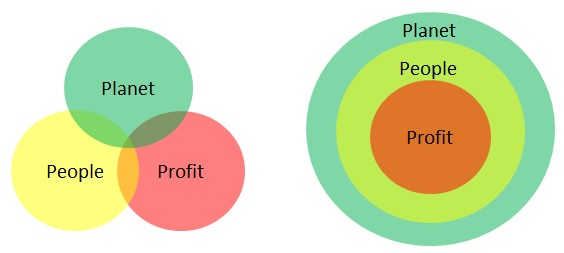 Twee visualisaties van People, Planet, Profit